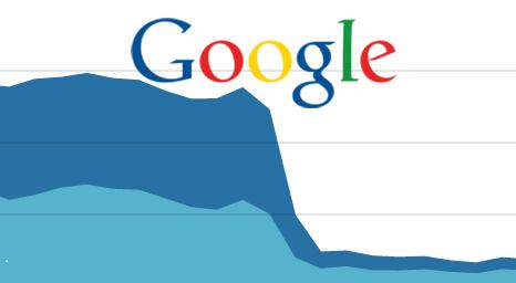 Причини за наложени от Google наказания